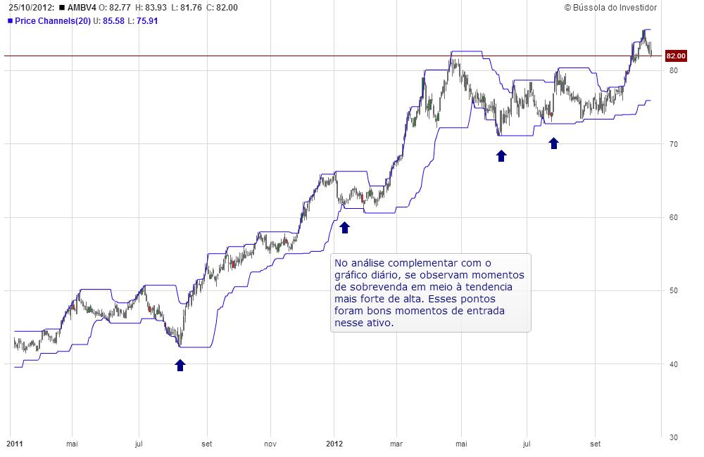 indicador canais de preço análise técnica