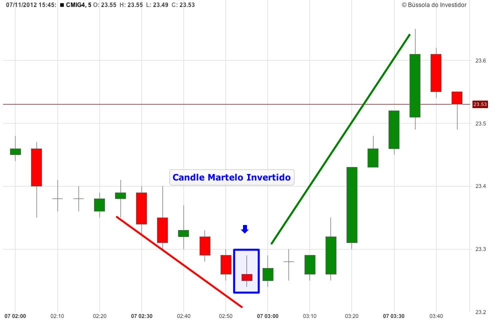 gráfico CMIG4