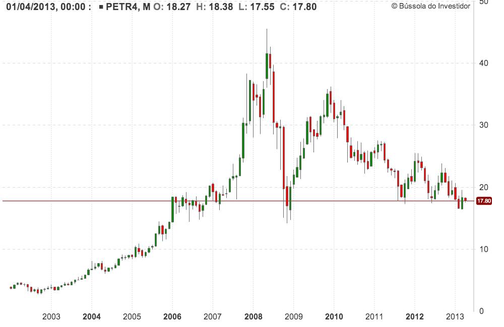 Histórico 10 anos PETR4