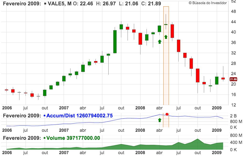 gráfico VALE5