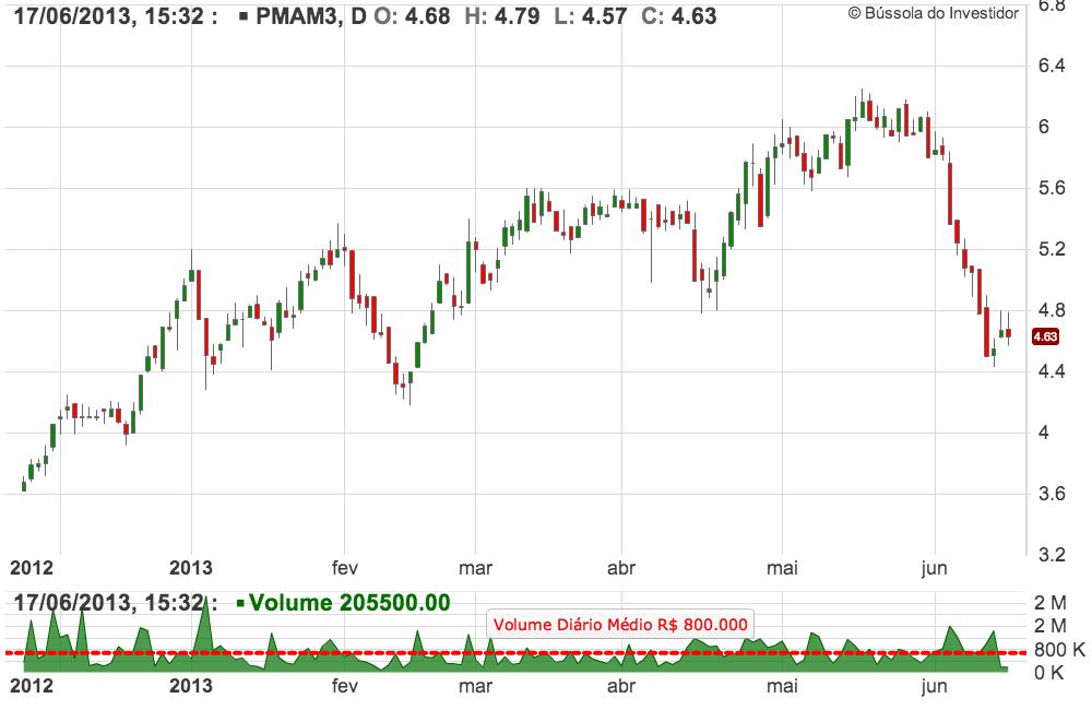 gráfico PMAM3