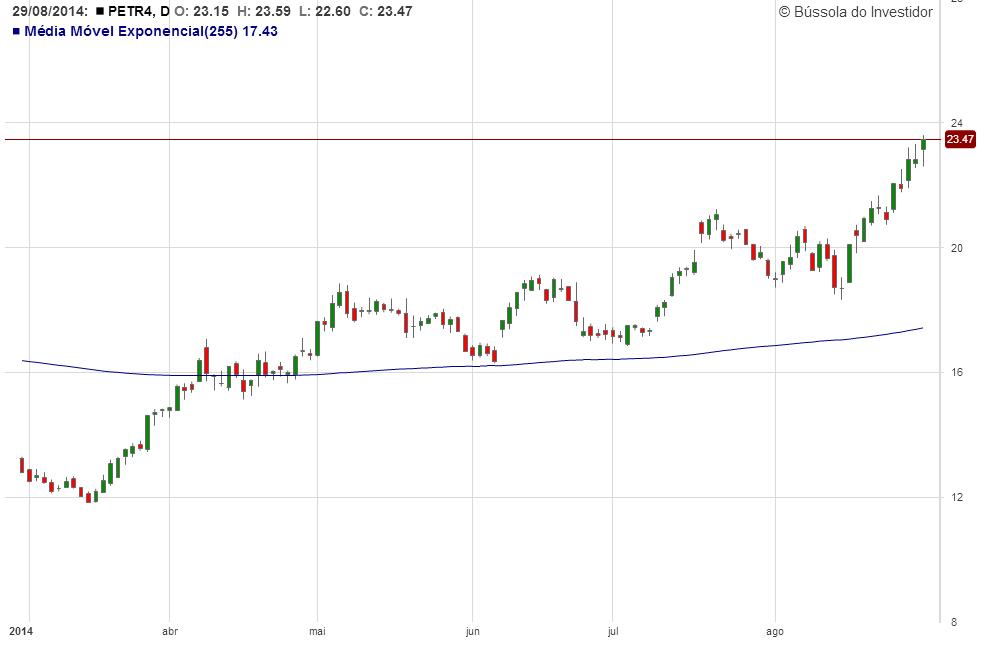 gráfico de bull market na petrobras pn petr4