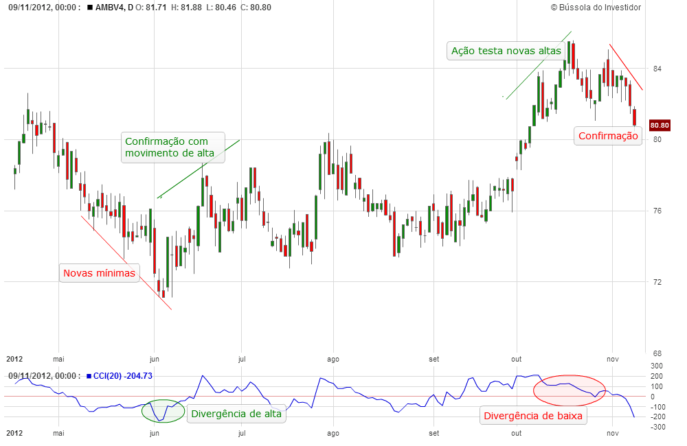 índice de canal de commodities cci bússola do investidor