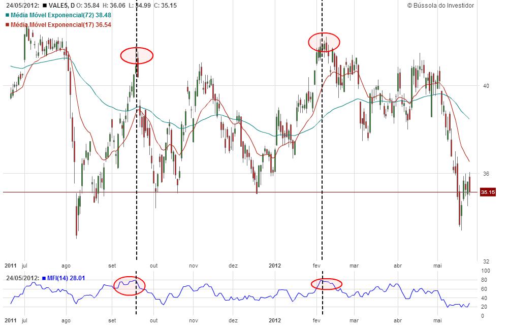 indice de fluxo de dinheiro - analise tecnica