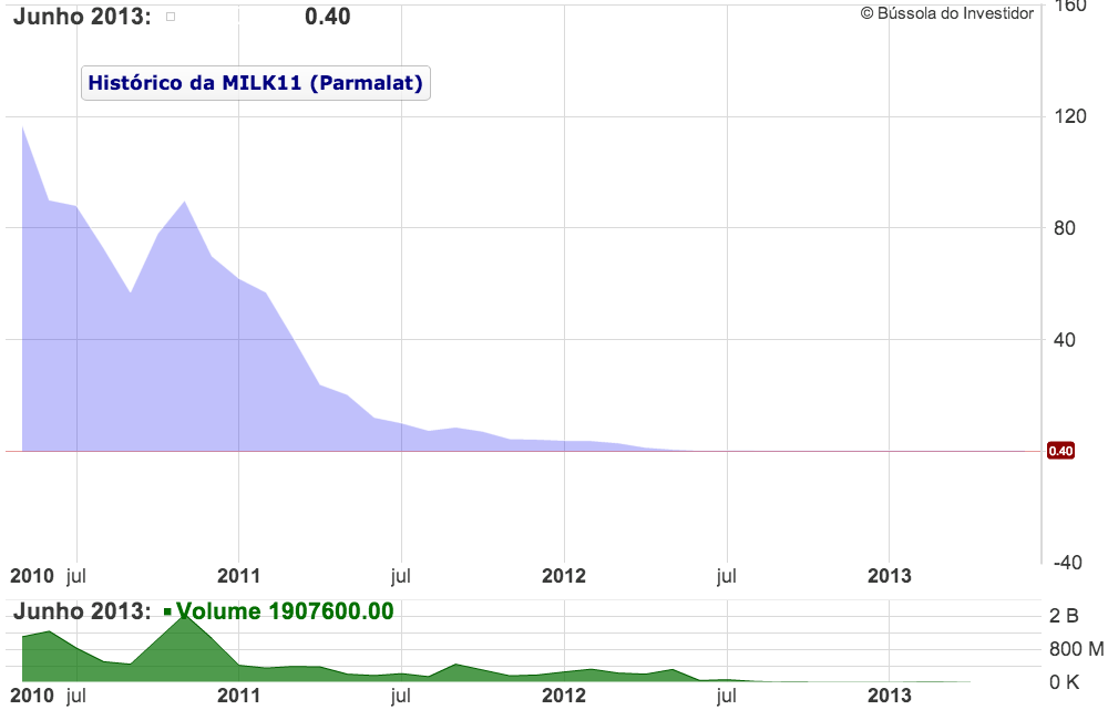 Gráfico MILK11