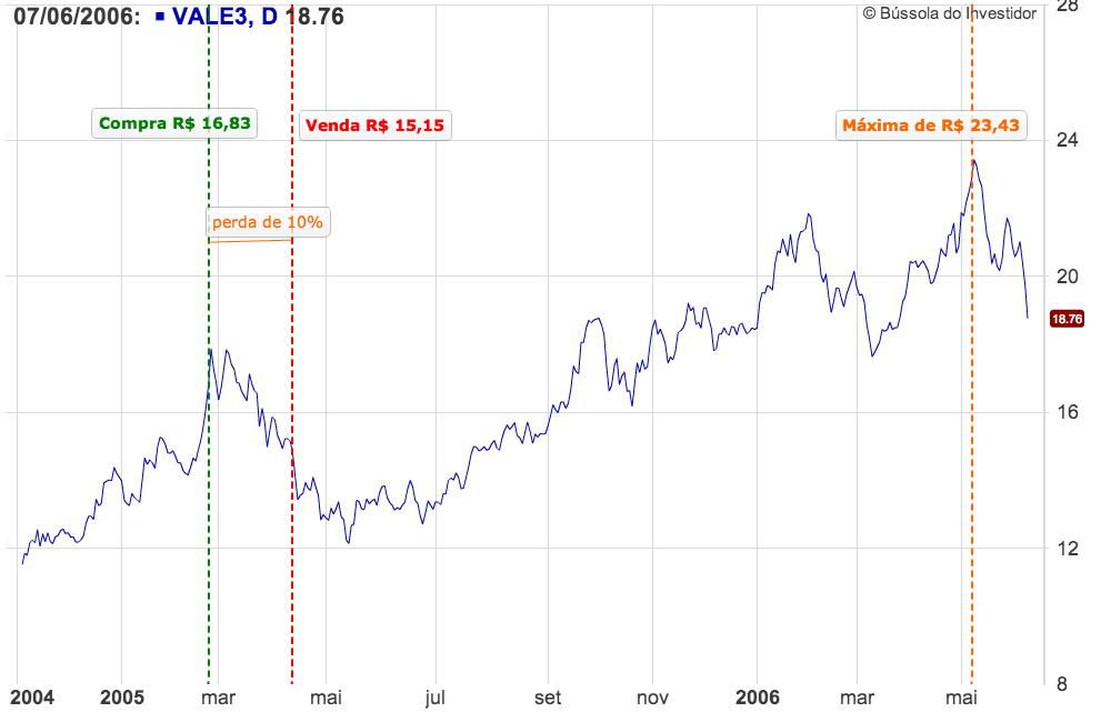 Gráfico VALE3